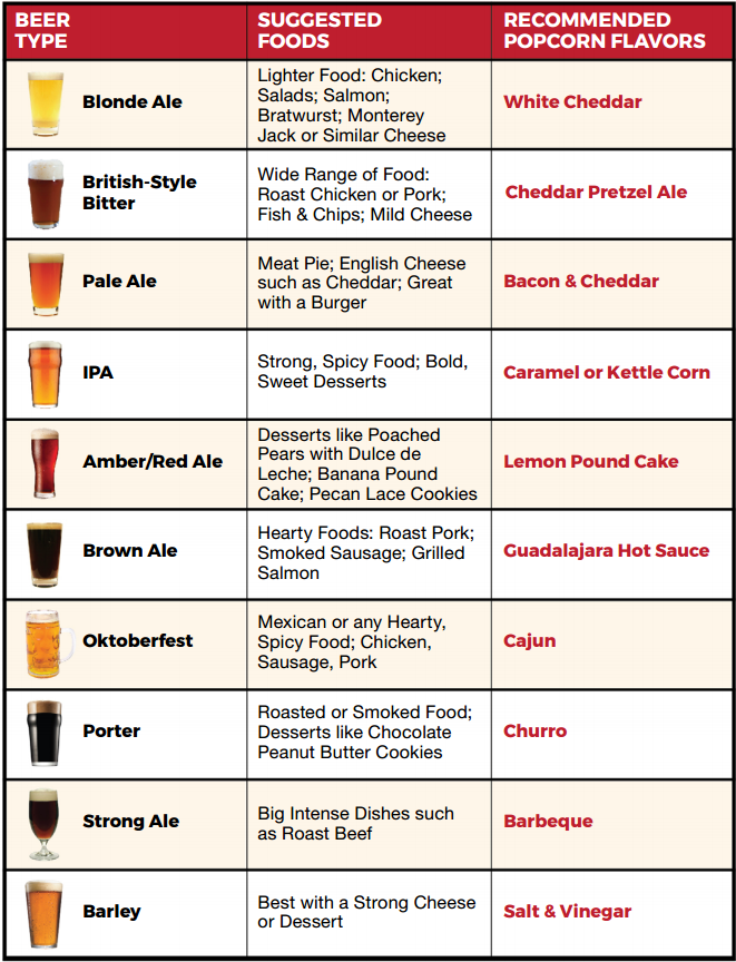Beer & Popcorn Quick Reference Guide