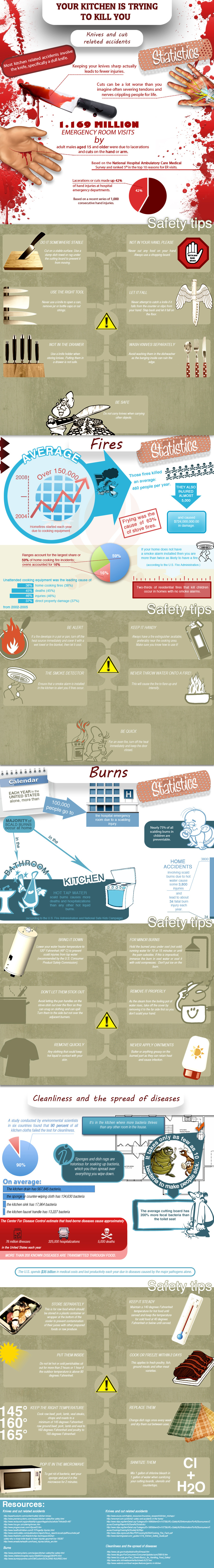 Your Kitchen is Trying to Kill You:  Tips for staying safe in the kitchen (Infographic)