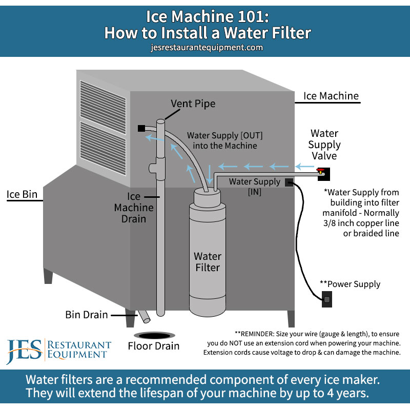 Ice Machine 101  How To Install A Water Filter