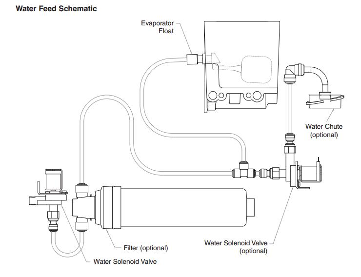 ice maker drain line